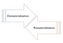 Comparison Between Dematerialisation And Rematerialisation